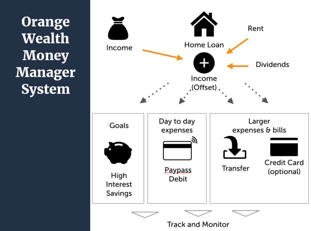 orange wealth money management system